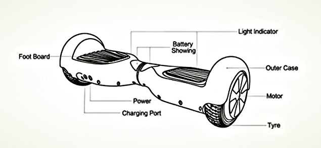 How does Hoverboard Works?